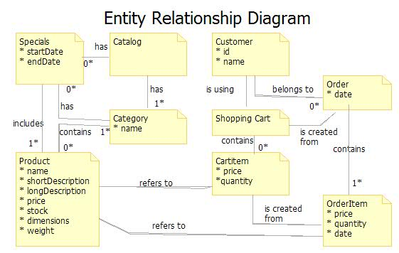 Entity U2013relationship Model - Wikipedia